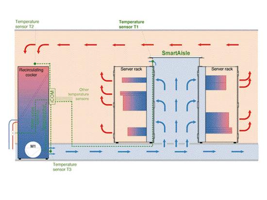 Beim revolutionären SmartAisle™ Regelungsprinzip werden mittels der Kaltgang-Temperatur die Lüfter in den Raum-Klimageräten geregelt. Dieses Regelungsprinzip ist patentiert.